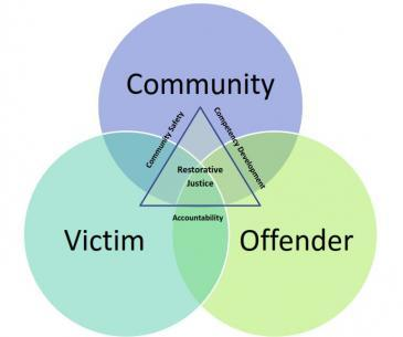 Humanism and Restorative Justice | Concord Area Humanists
