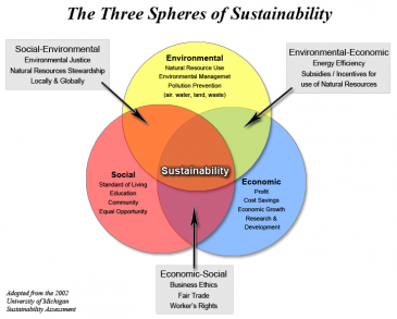 Sustainability Speres of Financial, Environmental, and Social